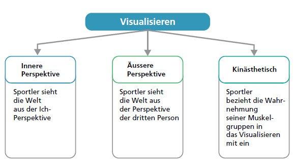 Mentaltraining Visualisieren